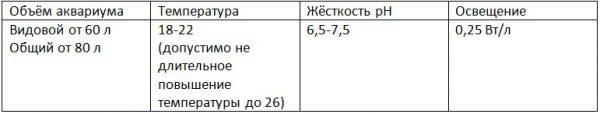таблица условия содержания огненного барбуса