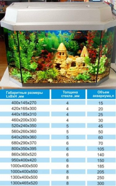 Аквариумный калькулятор расчет объема аквариума