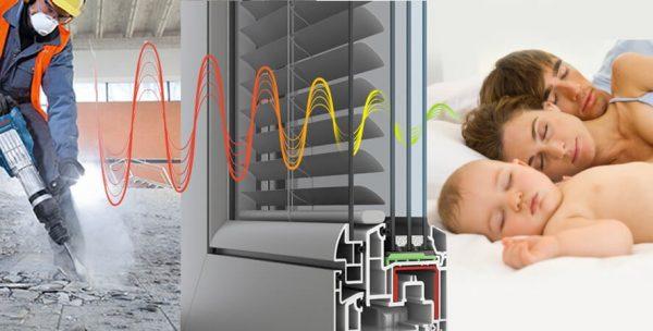 Лучшие приемы, которые позволят повысить звукоизоляцию пластиковых окон